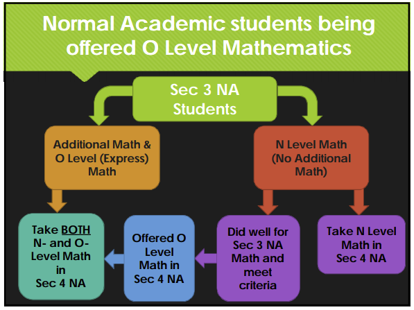 Journey Map for Normal Academic Students Who Wish To Take Up A Maths for O Levels