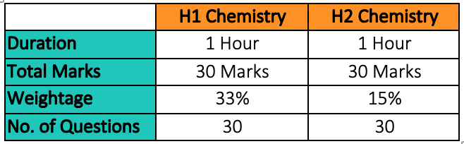 H1 & H2 Chemistry Paper 1 Format & Marks Weightage