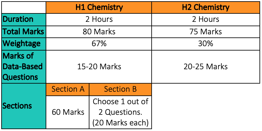 H1 & H2 Chemistry Paper 2 Format & Marks Weightage