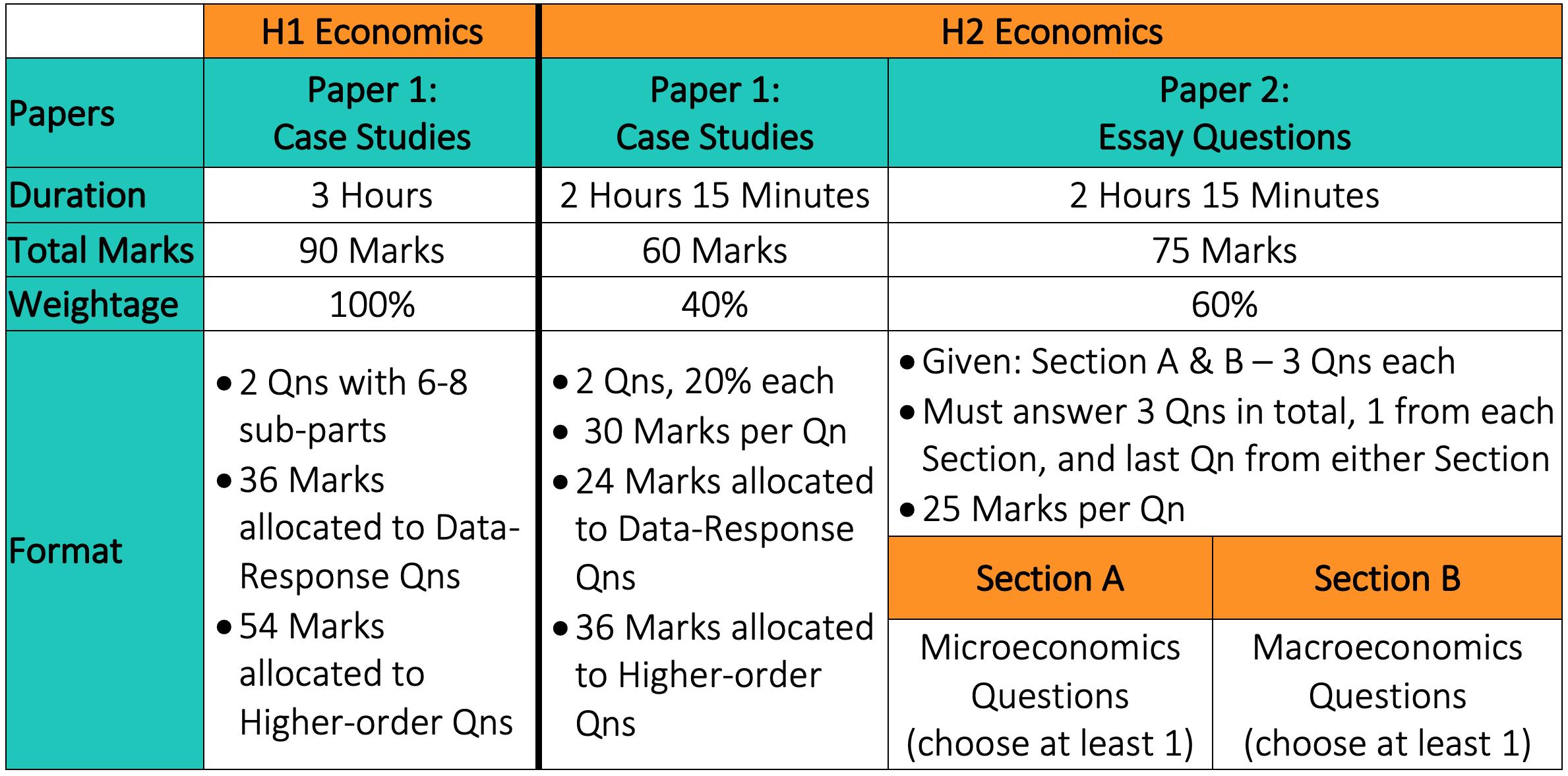 JC Economics exam format