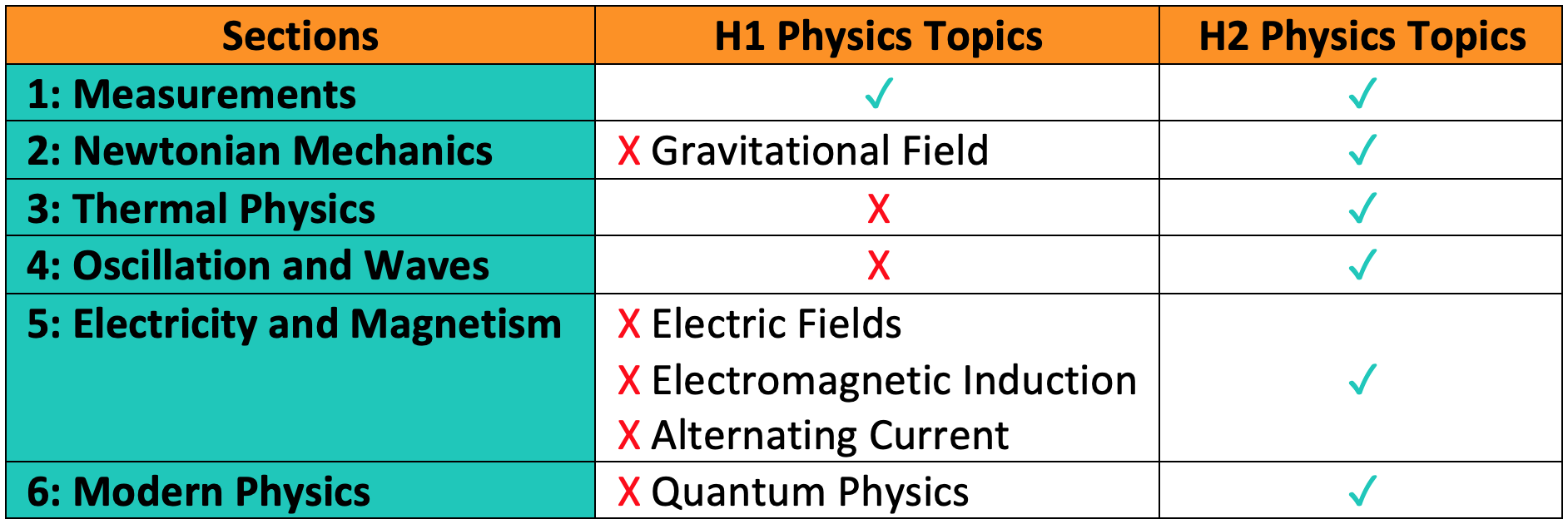 Differences in H1/H2 Physics Syllabus