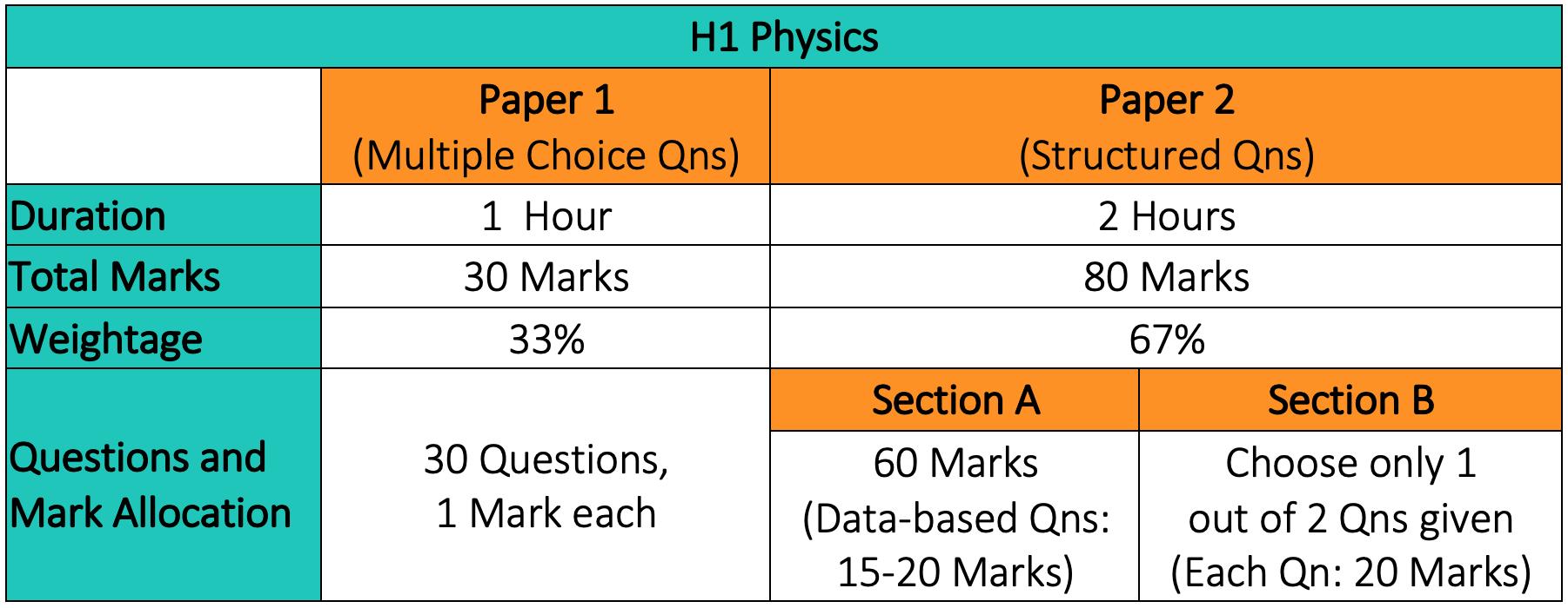 H1 Physics Examination Format