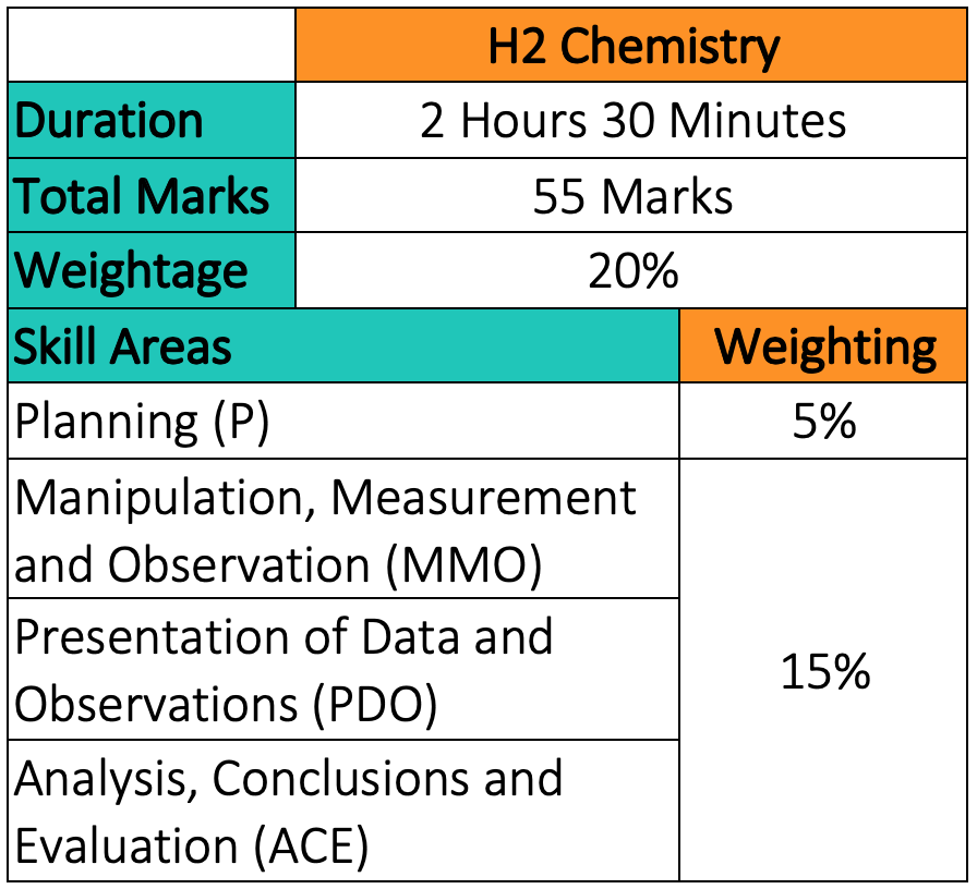 H2 Chemistry Paper 4 (Practical) Format & Marks Weightage