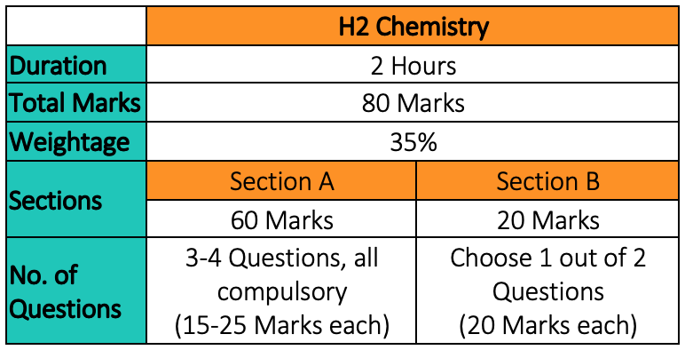 H2 Chemistry Paper 3 Format & Marks Weightage