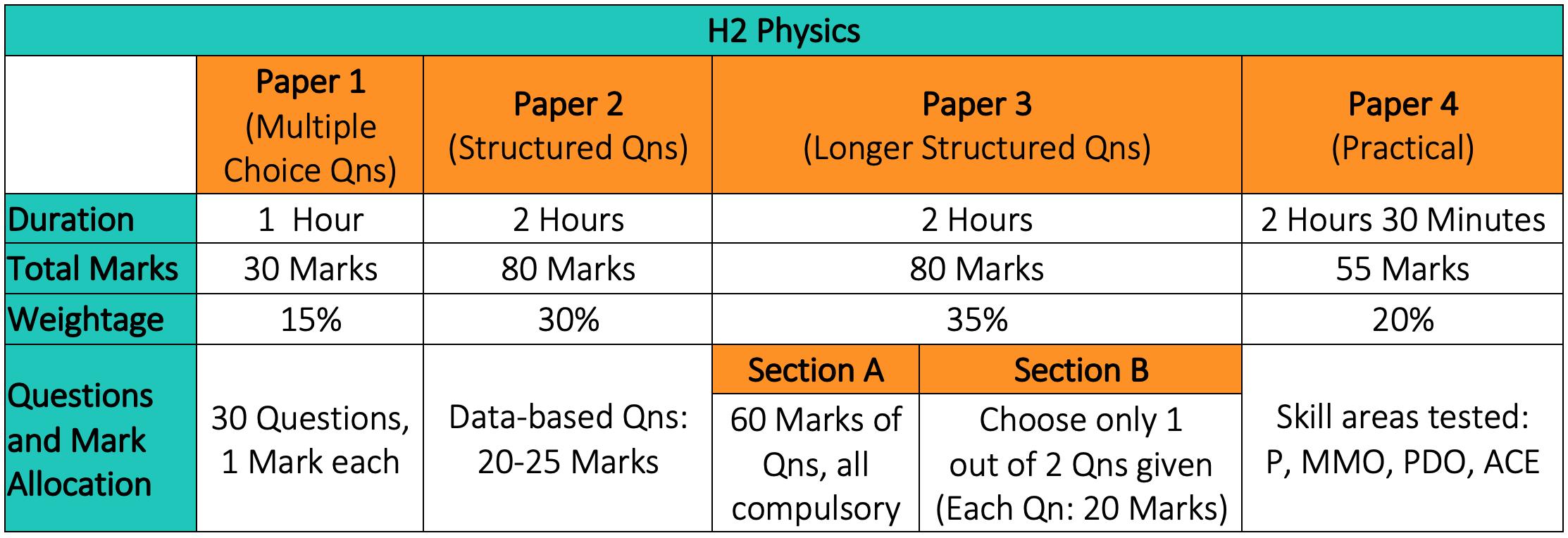 H2 Physics Examination Format