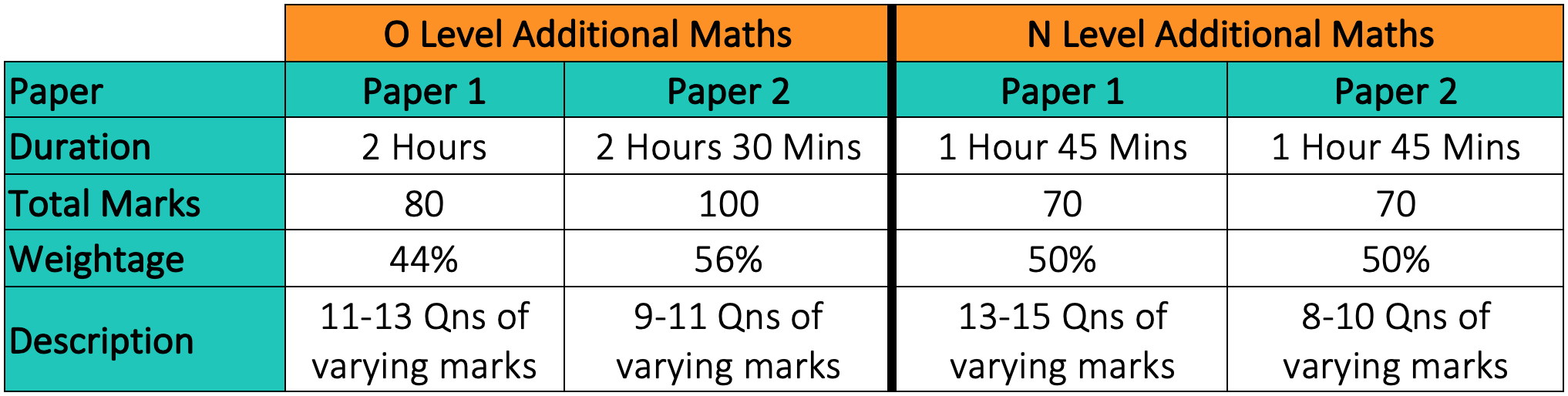 Singapore O / N Level Additional Maths Exam Format