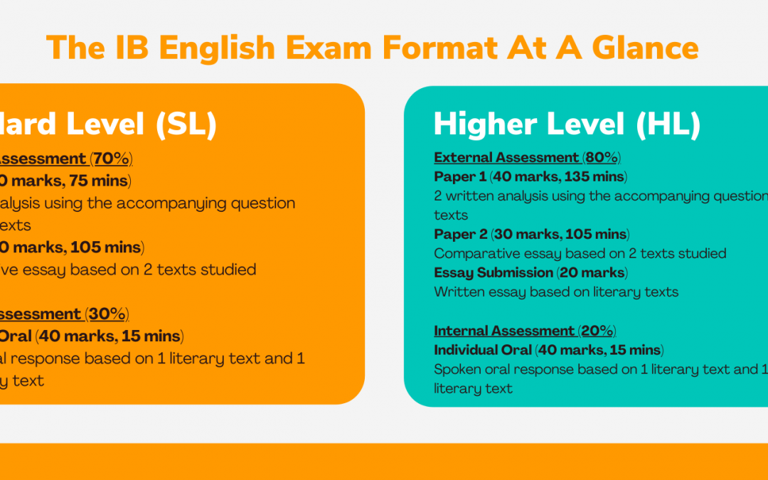 IB English – The Complete Guide to IB English (SL/HL) in Singapore