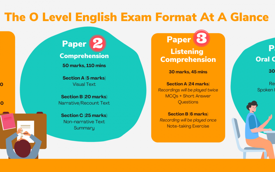 O Level English – The Complete Guide to O Level English in Singapore