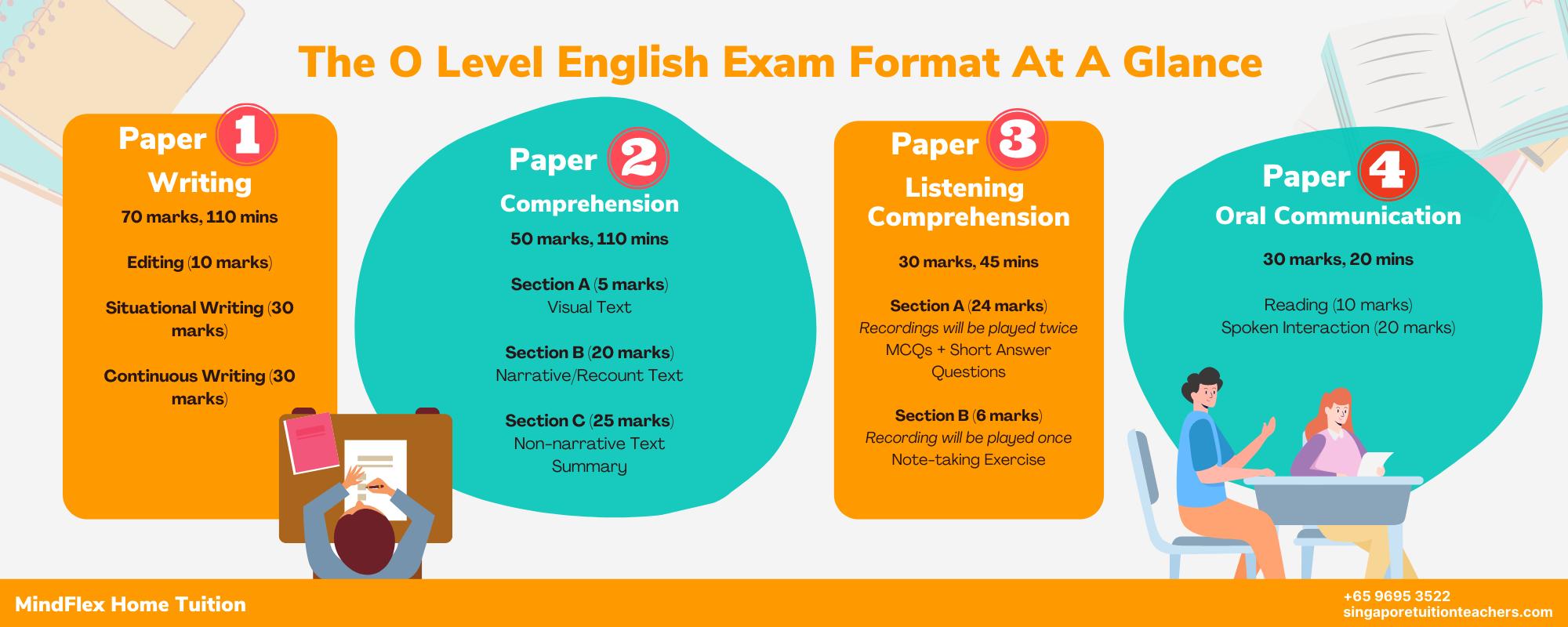O Level English Infographic