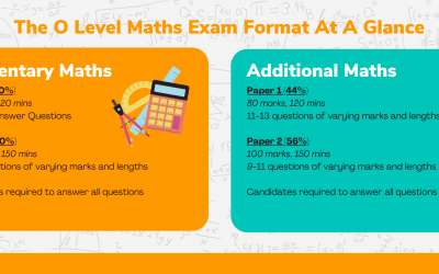 O Level Maths – The Complete Guide to O Level Math in Singapore
