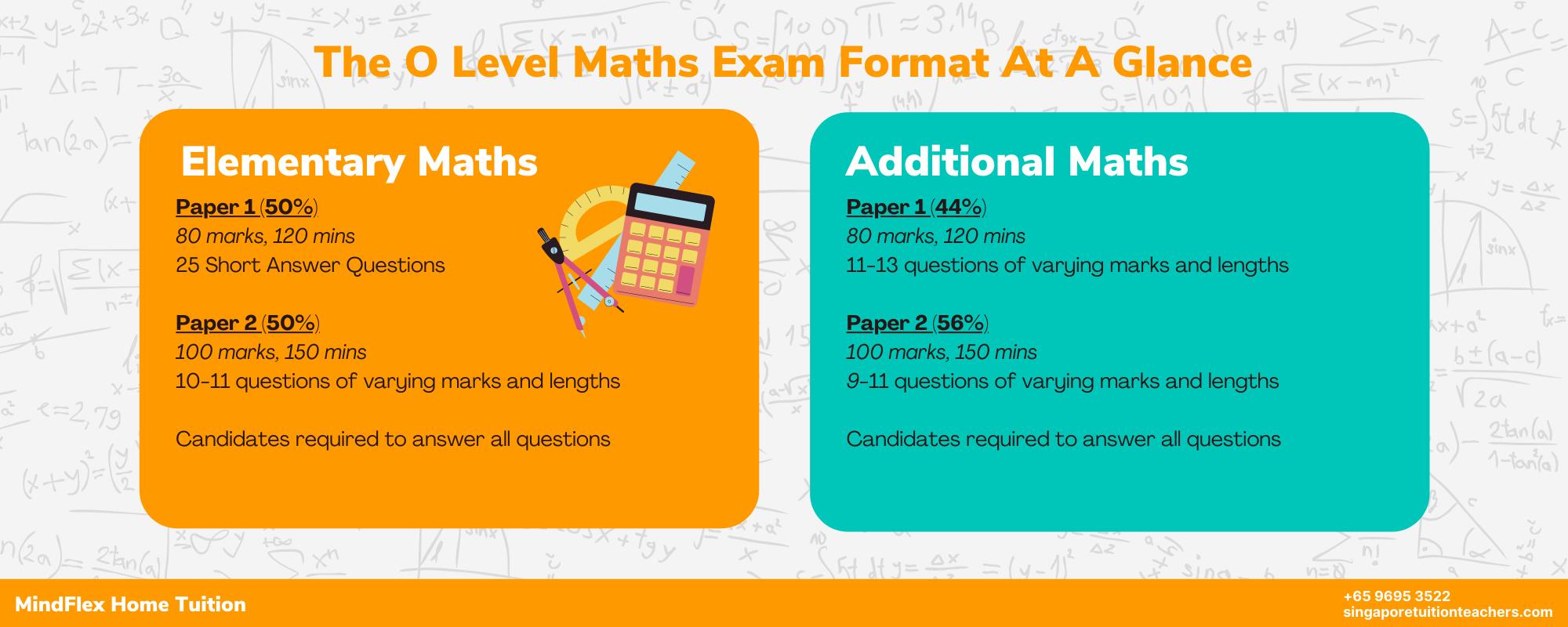 O Level Maths Infographic