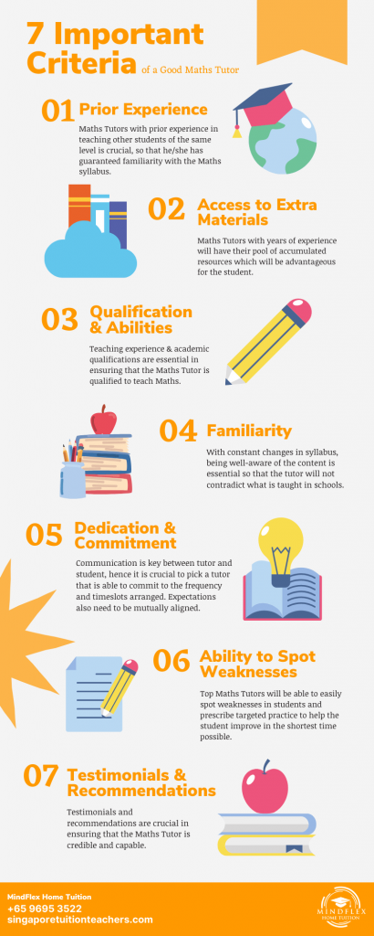 Infographic on 7 Most Important Criterias of A Maths Tutor