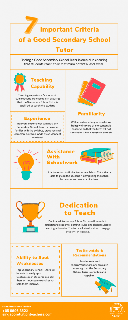 Infographic on 7 Most Important Criterias of A Secondary School Tutor