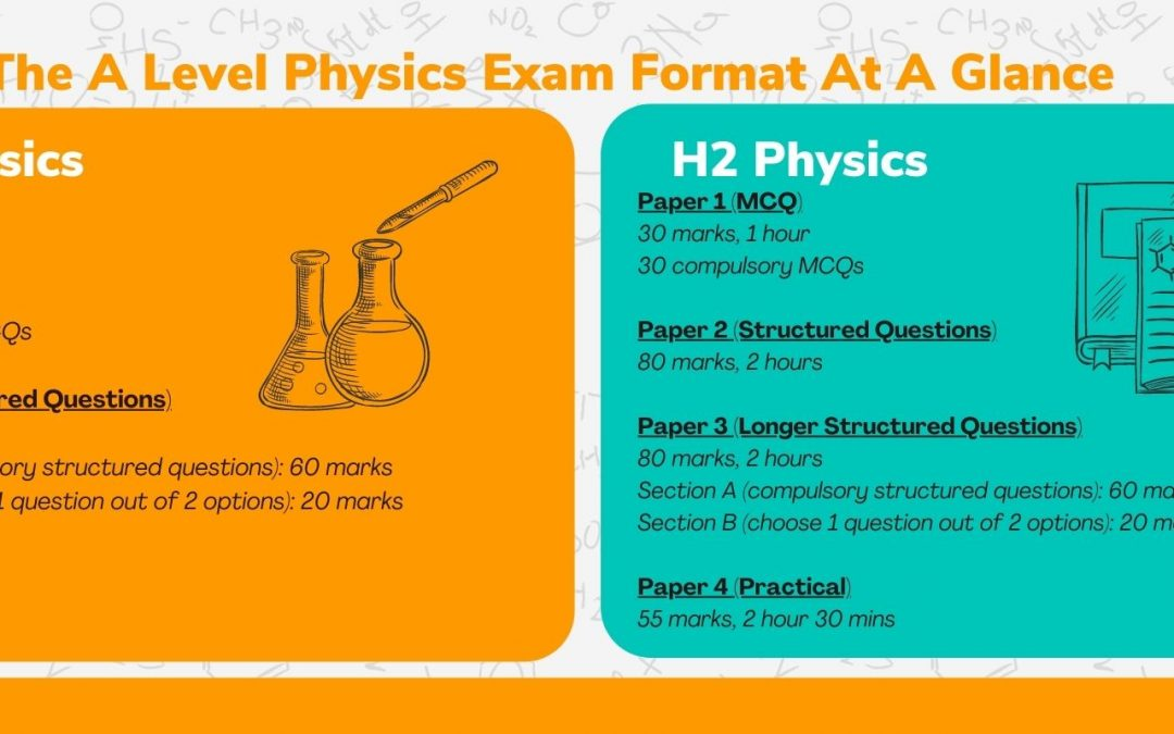 A Level Physics – The Complete Guide to H1/H2 Physics in Singapore