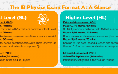 IB Physics – The Complete Guide to IB Physics (SL/HL) in Singapore