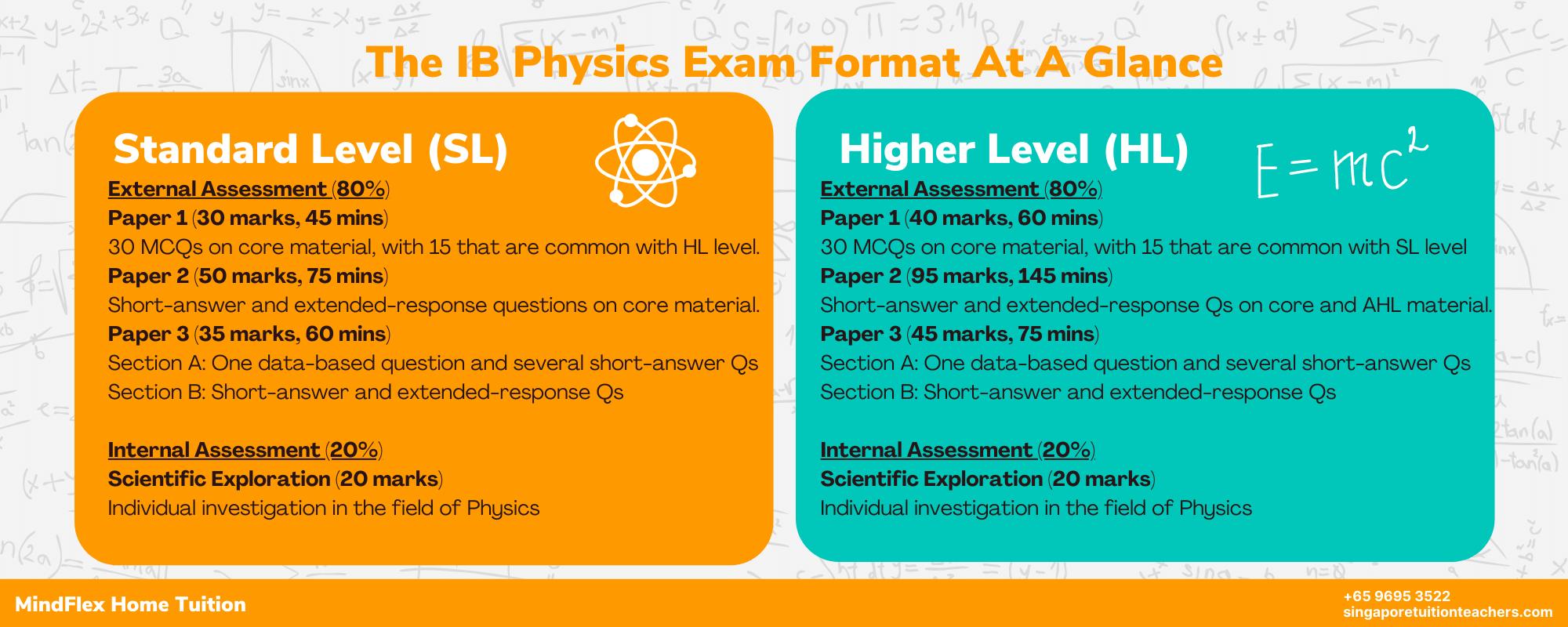 IB Physics (SL/HL) Examination Format