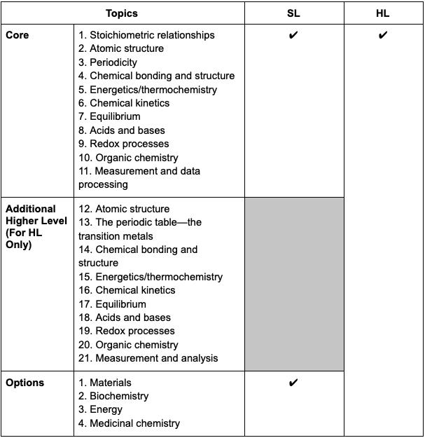 Topics for IB Chemistry
