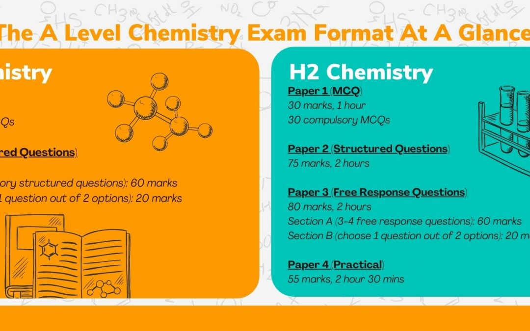 A Level Chemistry – The Complete Guide to H1/H2 Chemistry in Singapore