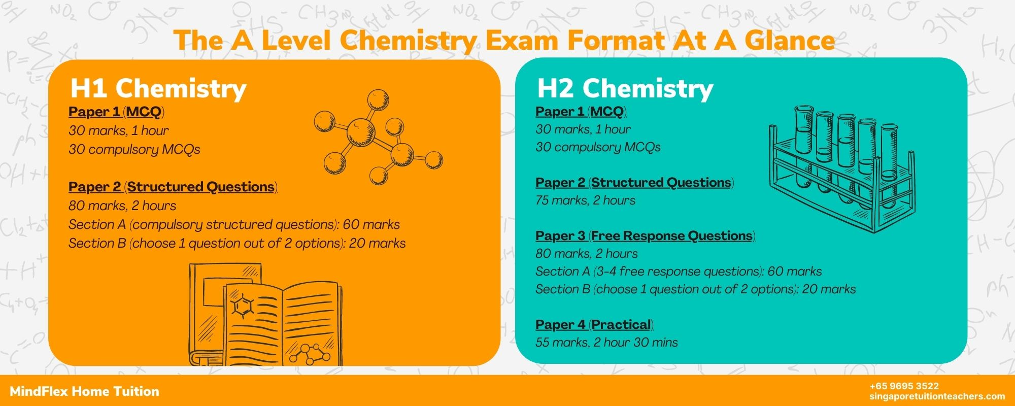 A Level Chemistry Infographic