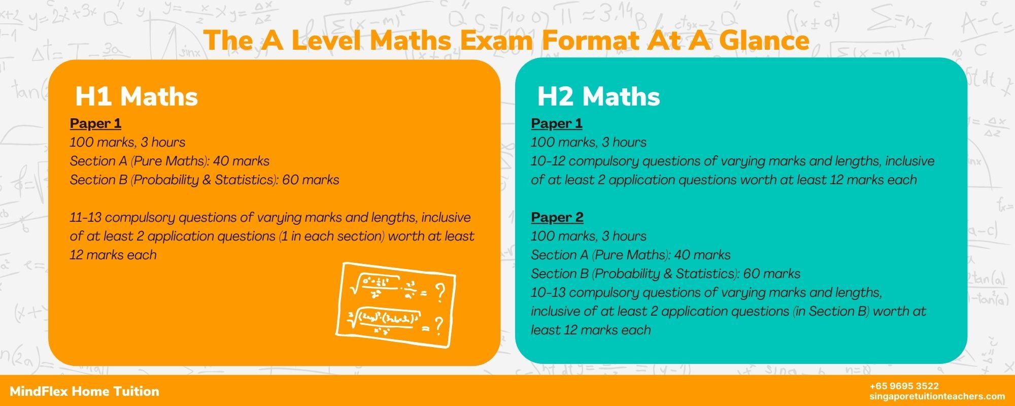 A Level Maths Infographic