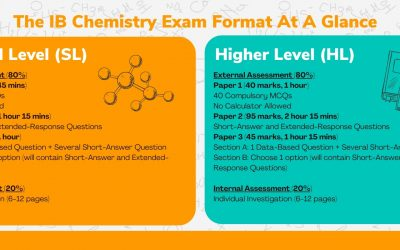 IB Chemistry – The Complete Guide to IB Chemistry (SL/HL) in Singapore