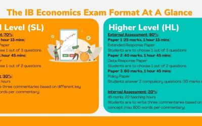IB Economics – The Complete Guide to IB Economics (SL/HL) in Singapore