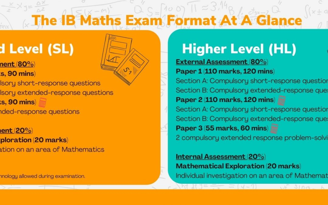 IB Maths – The Complete Guide to IB Math (SL/HL) in Singapore