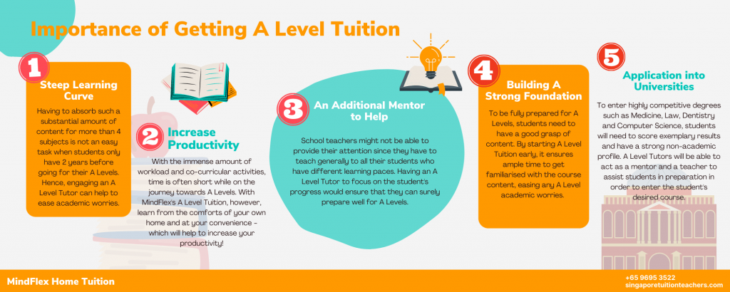 Infographic on Importance of A Level Tuition