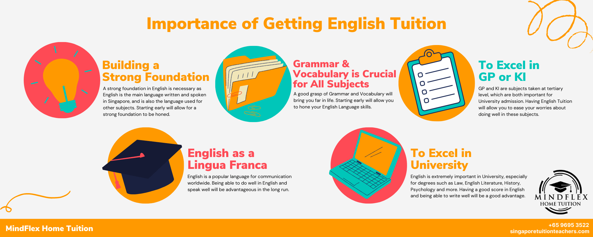 Infographic on Importance of English Tuition