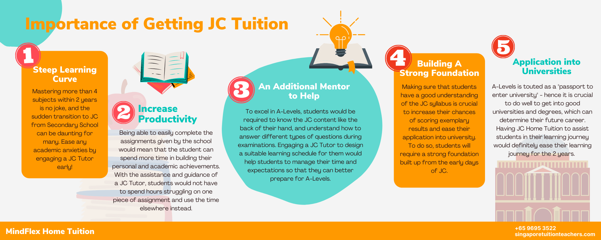 Infographic on Importance of JC Tuition