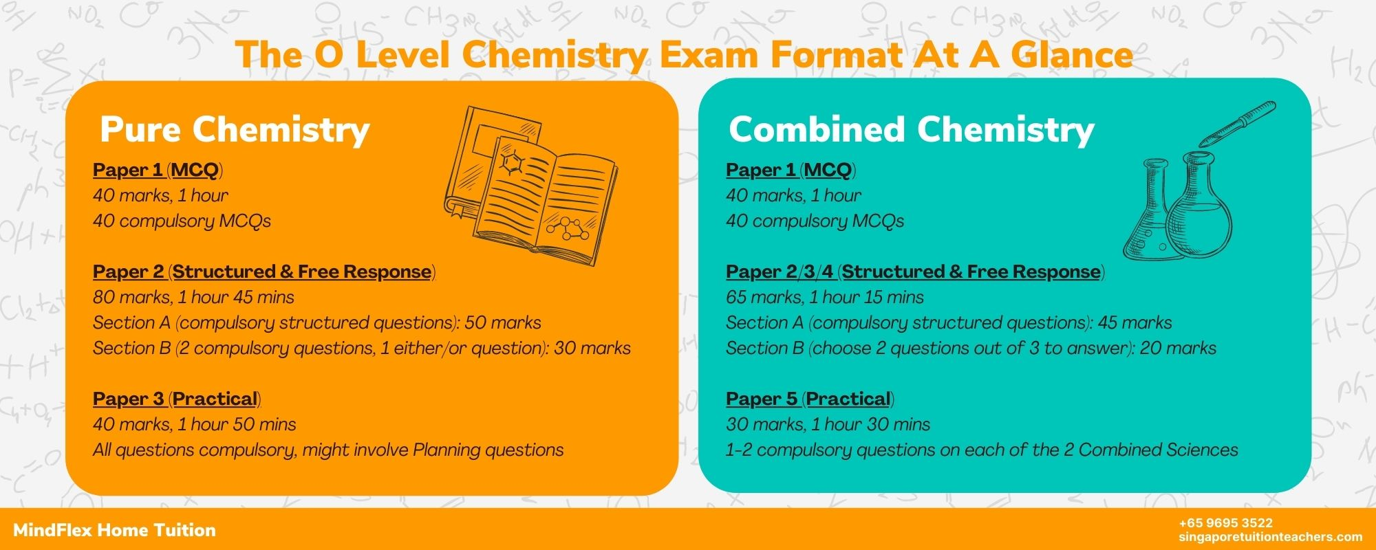 O Level Chemistry Infographic