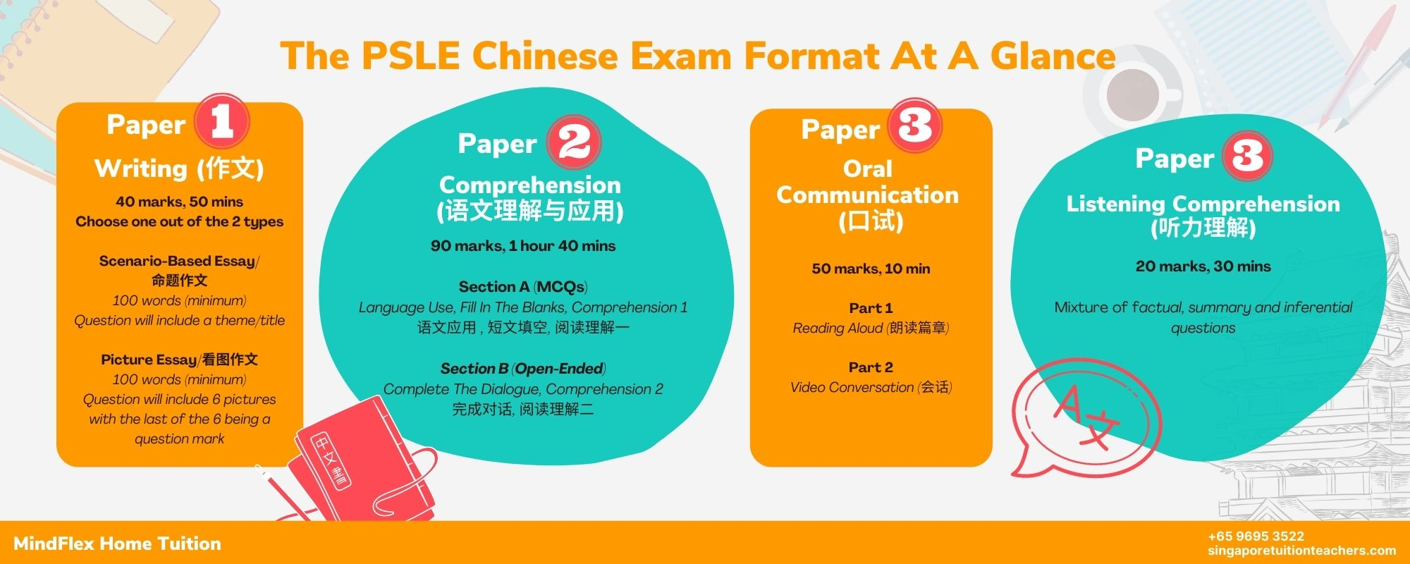 PSLE Chinese Exam Format