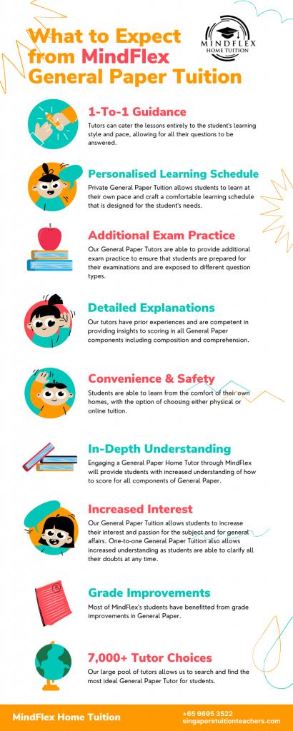 Infographic on What To Expect From MindFlex GP Tutors