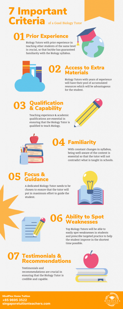Infographic on 7 Most Important Criterias of A Biology Tutor