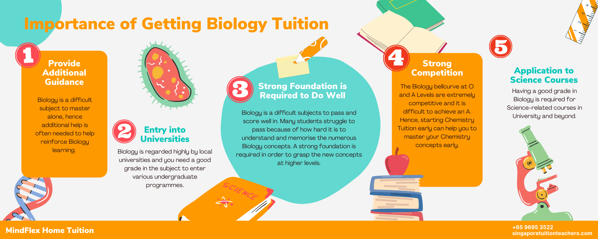 Infographic on Importance of Biology Tuition